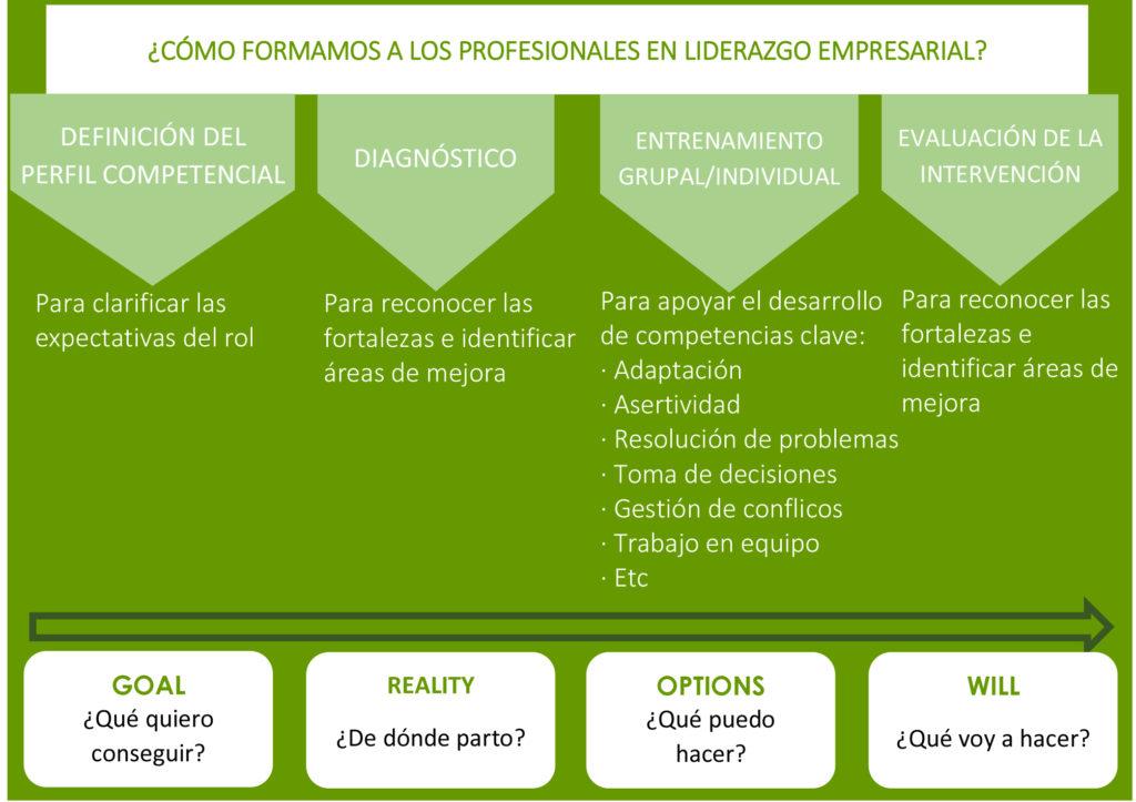 Imagen formación liderazgo