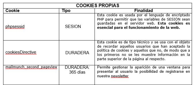 Política de Cookies-Cookies propias