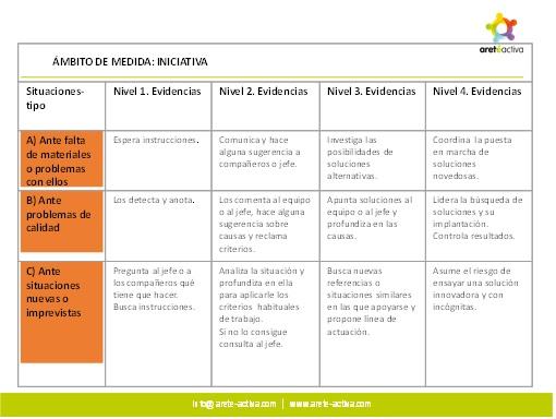 medir-valoracin-organizacin-aret-activa