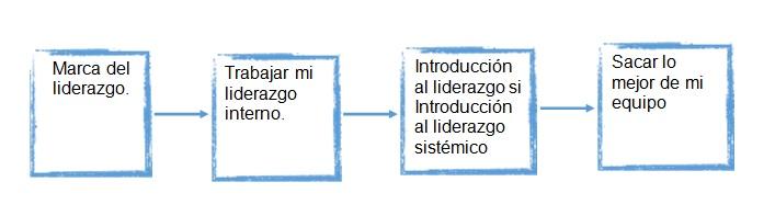 secuencia-aprendizaje-programa-leader-arete-activa