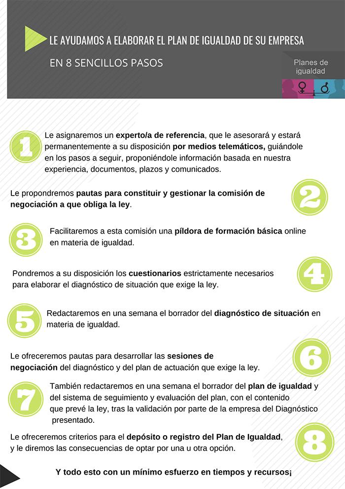 8 pasos para elaborar planes de igualdad